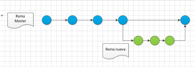 ejemplo rama nueva Git