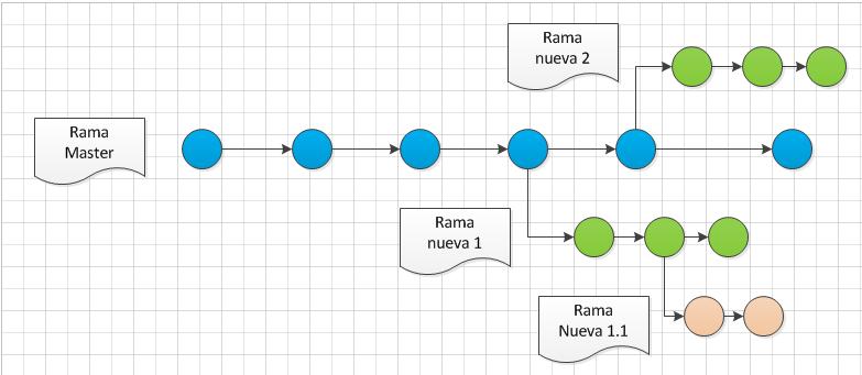 ejemplo varias ramas Git